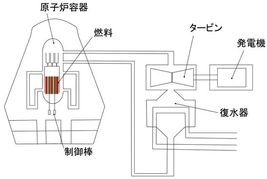 沸騰水型原子力発電所(BWR)と加圧水型原子力発電所(PWR)