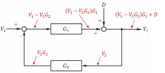 伝達関数の具体例