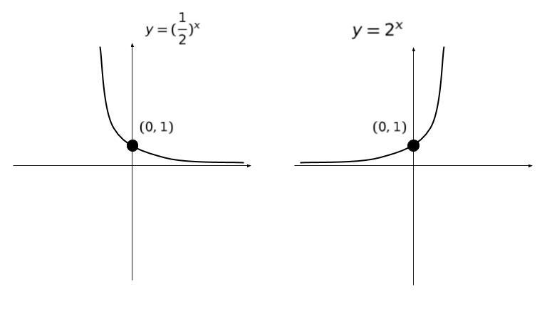 関数 対数 対数